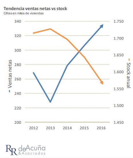 Tendencia ventas netas vs stock viviendas