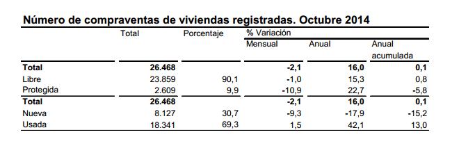 Estadística de transmisiones de Derechos de la Propiedad